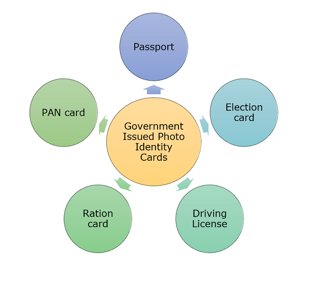 Issued cards