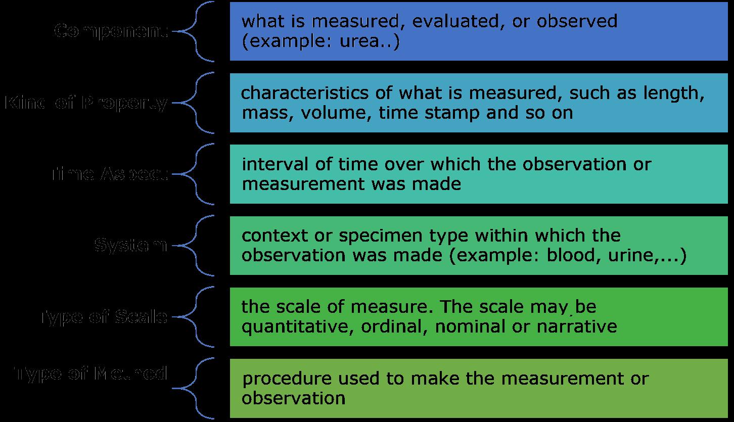 About LOINC Standard